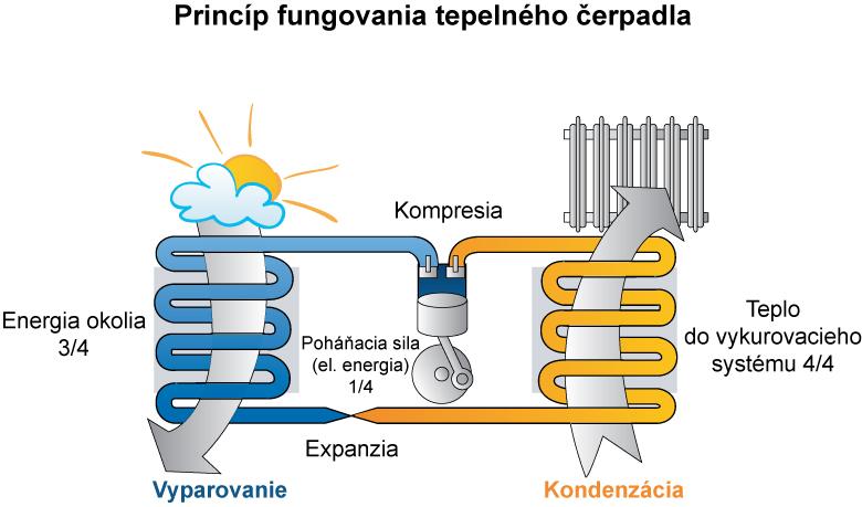 TepCerp_princip